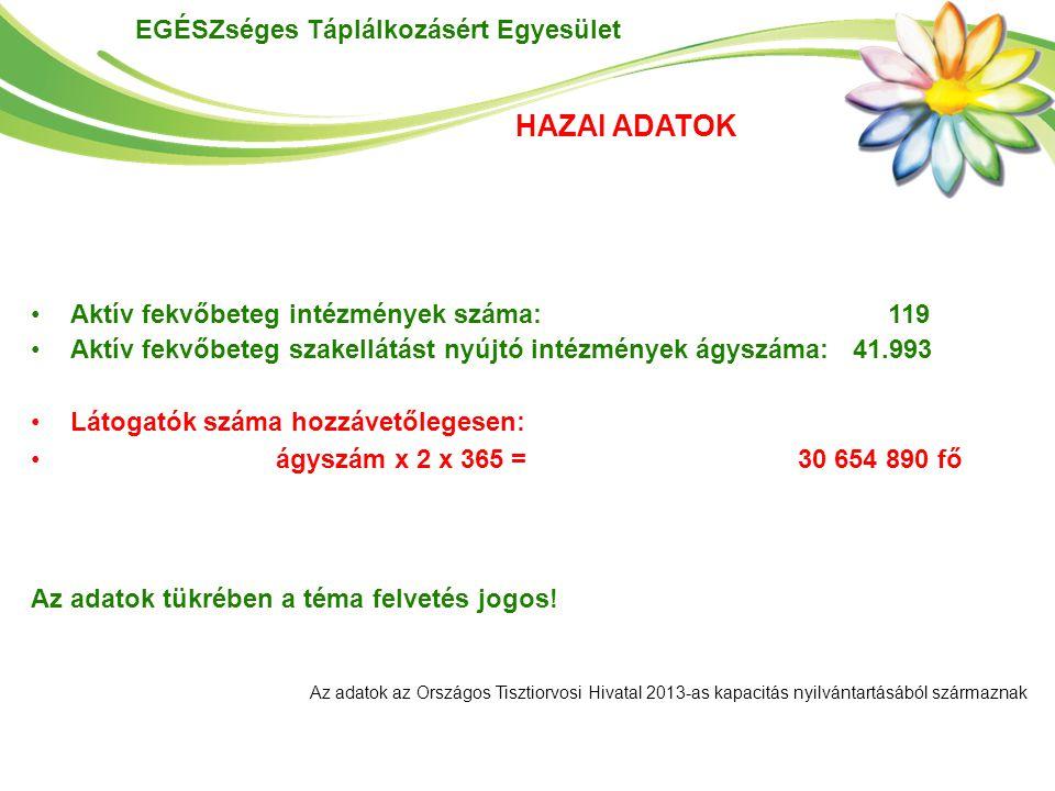 HAZAI ADATOK Aktív fekvőbeteg intézmények száma: 119