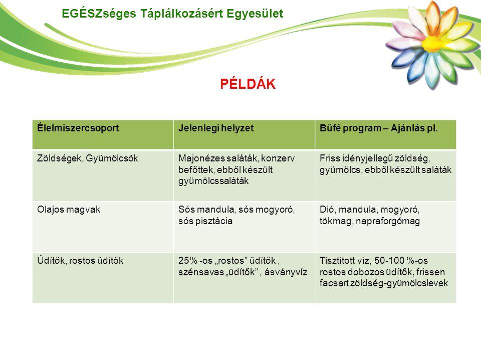 PÉLDÁK Élelmiszercsoport Jelenlegi helyzet Büfé program – Ajánlás pl.