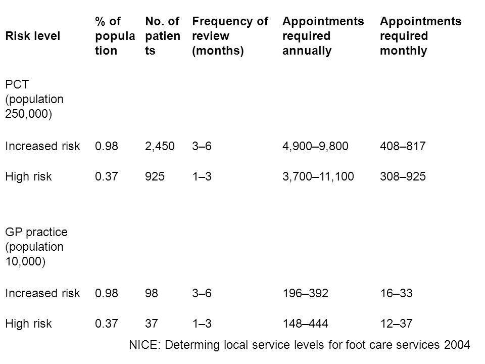 Risk level % of population. No. of patients. Frequency of review (months) Appointments required annually.