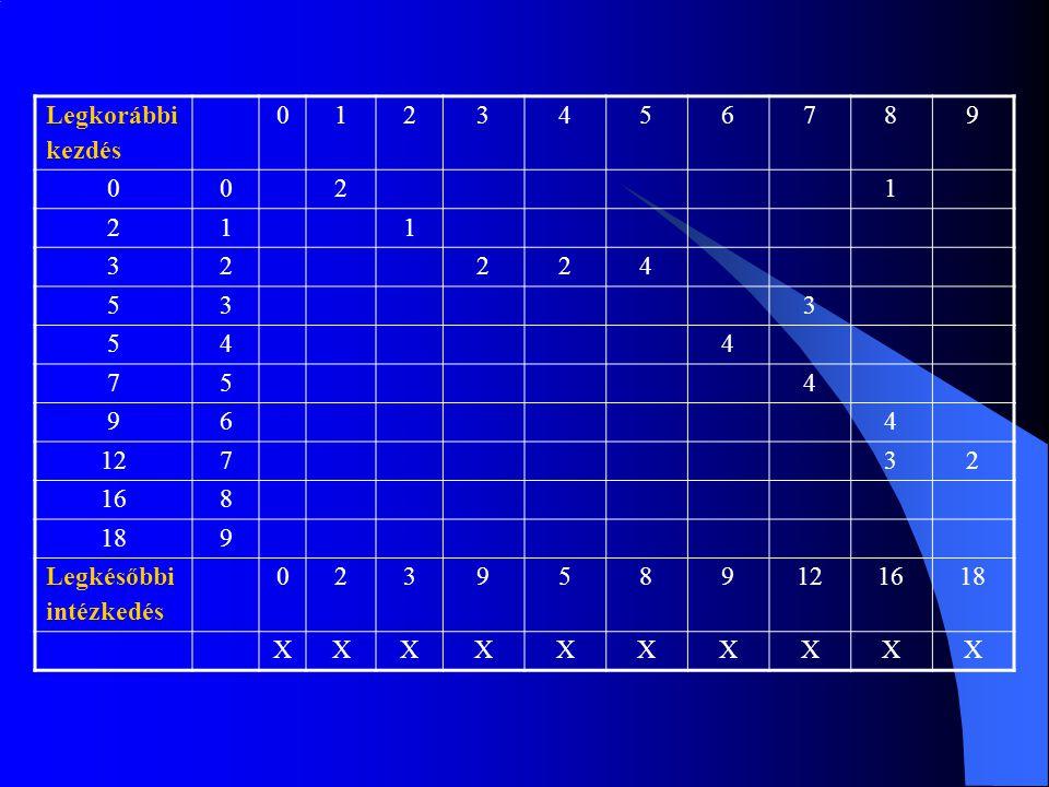 Legkorábbi kezdés 1 2 3 4 5 6 7 8 9 12 16 18 Legkésőbbi intézkedés X