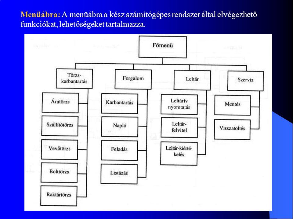 Menüábra: A menüábra a kész számítógépes rendszer által elvégezhető