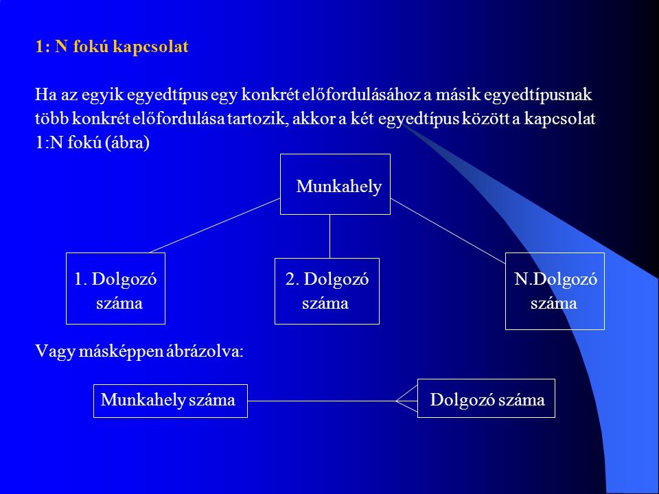 1: N fokú kapcsolat Ha az egyik egyedtípus egy konkrét előfordulásához a másik egyedtípusnak.