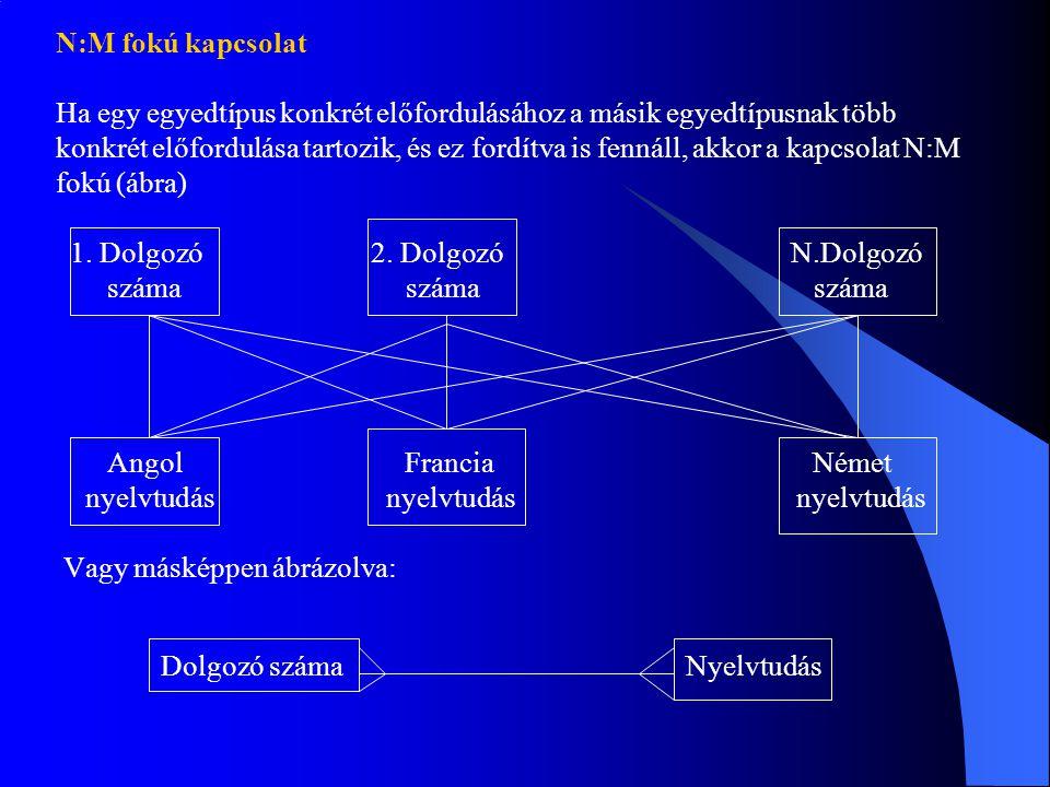 N:M fokú kapcsolat Ha egy egyedtípus konkrét előfordulásához a másik egyedtípusnak több.