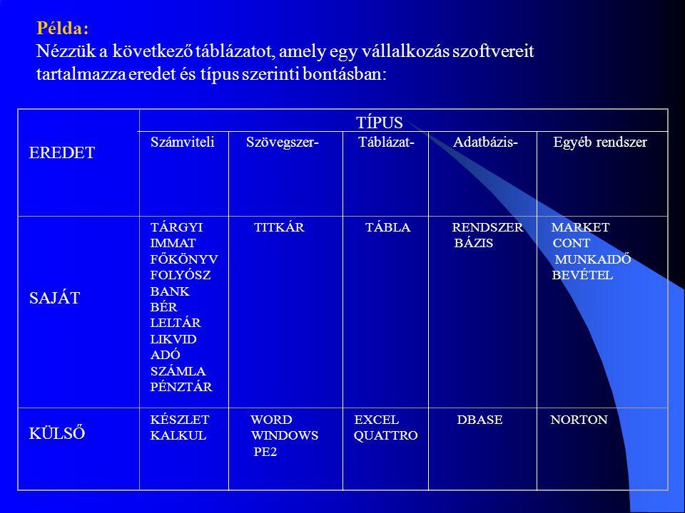Nézzük a következő táblázatot, amely egy vállalkozás szoftvereit