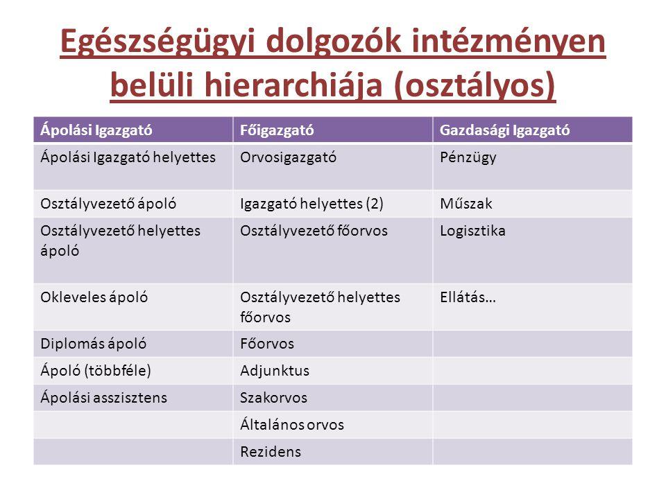 Egészségügyi dolgozók intézményen belüli hierarchiája (osztályos)