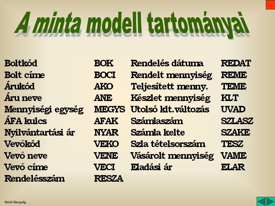 A minta modell tartományai
