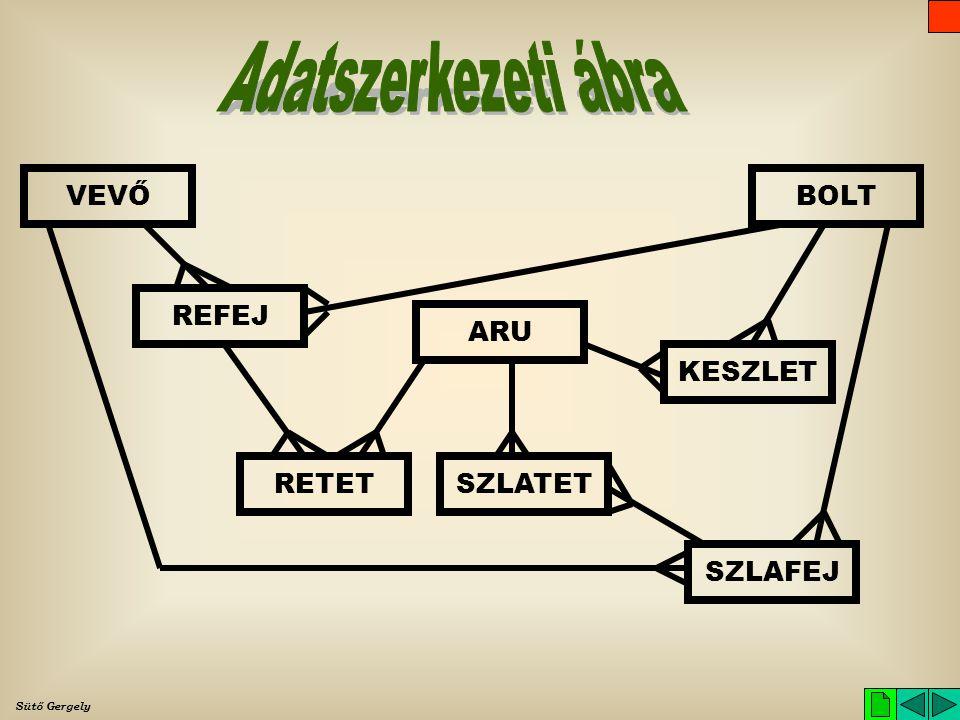 Adatszerkezeti ábra VEVŐ BOLT REFEJ ARU KESZLET RETET SZLATET SZLAFEJ