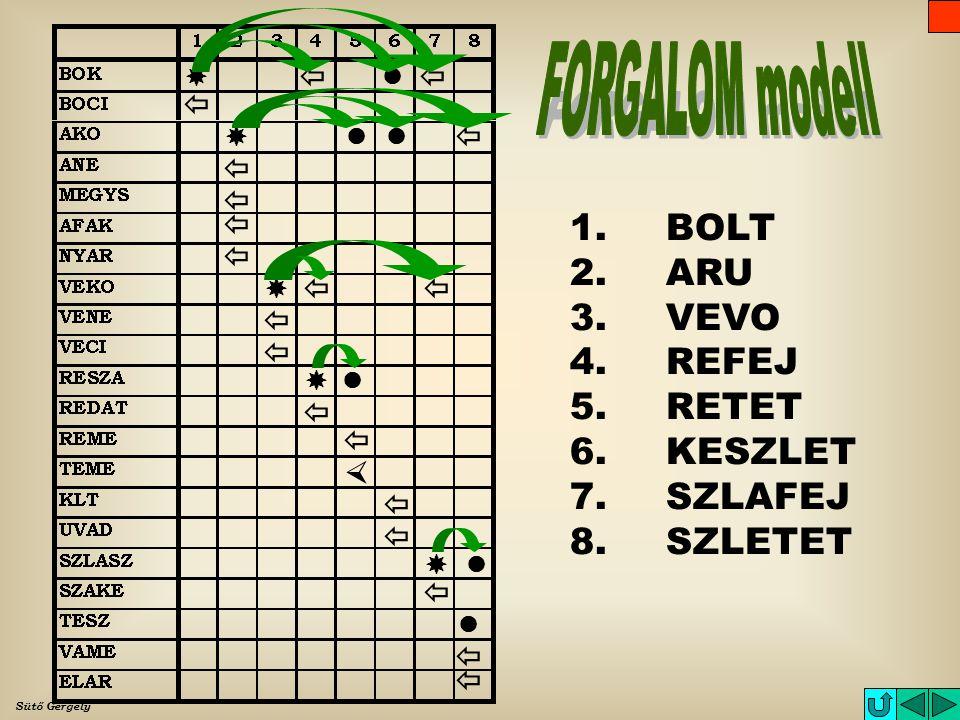 FORGALOM modell 1. BOLT 2. ARU 3. VEVO 4. REFEJ 5. RETET 6. KESZLET
