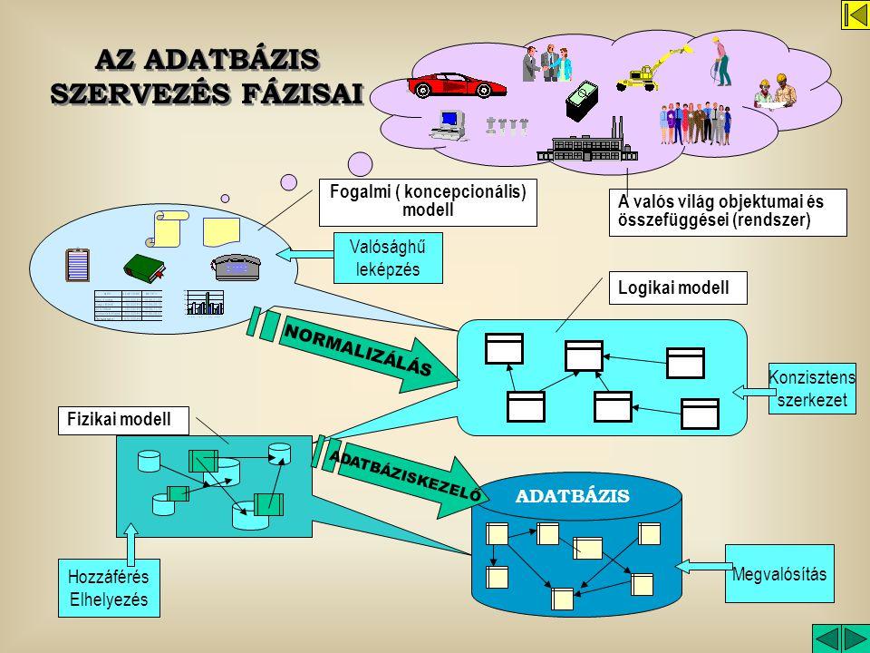 AZ ADATBÁZIS SZERVEZÉS FÁZISAI Fogalmi ( koncepcionális) modell