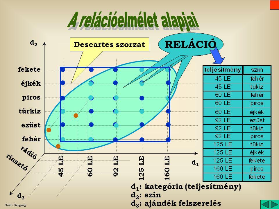 A relációelmélet alapjai