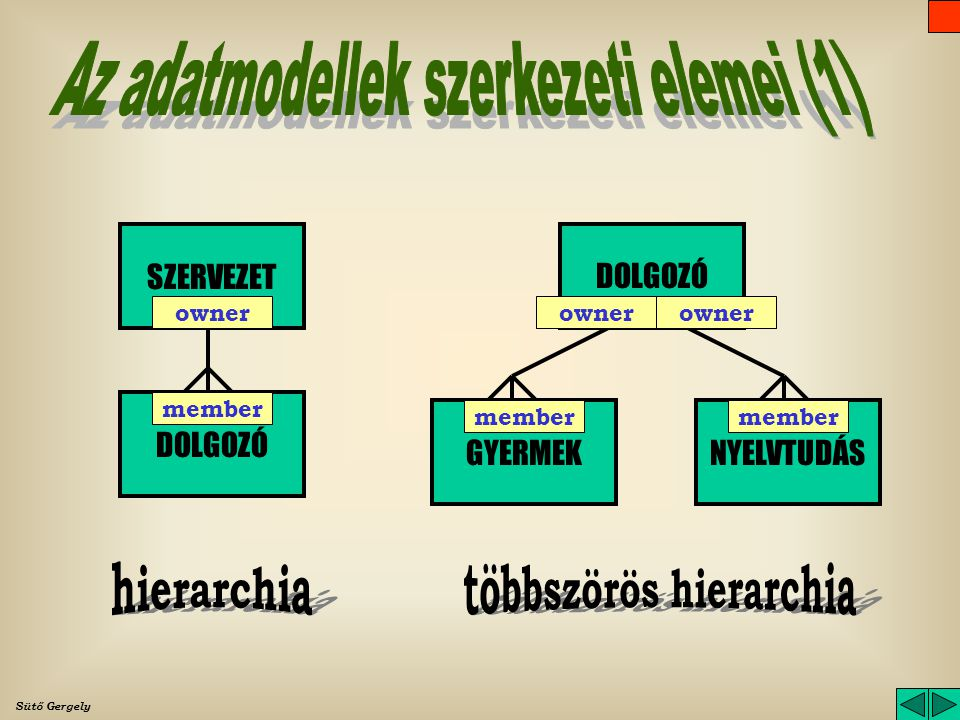 többszörös hierarchia