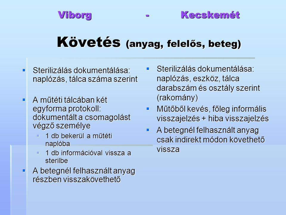 Viborg - Kecskemét Követés (anyag, felelős, beteg)