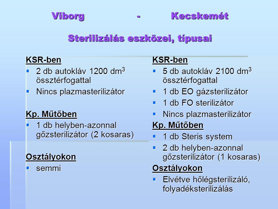 Viborg - Kecskemét Sterilizálás eszközei, típusai
