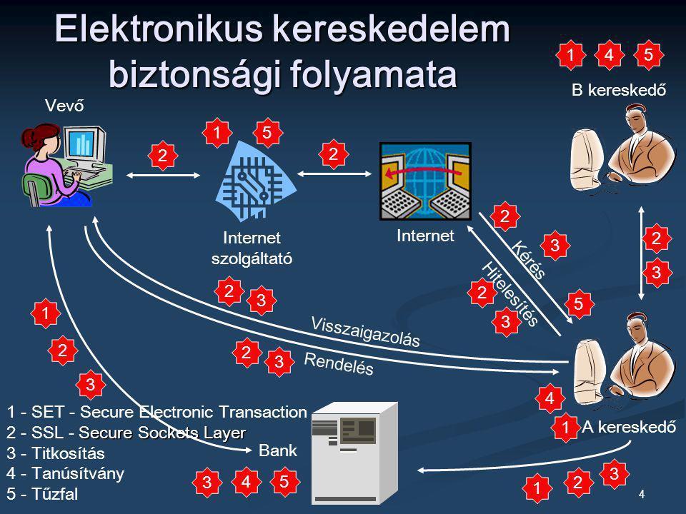 Elektronikus kereskedelem biztonsági folyamata