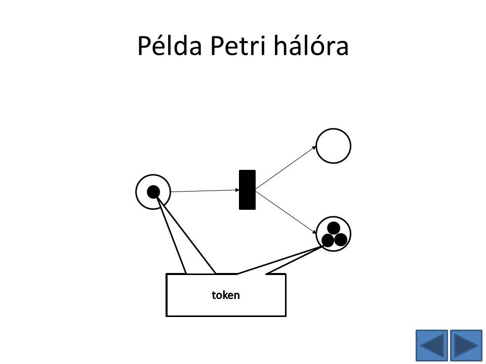 Példa Petri hálóra token token