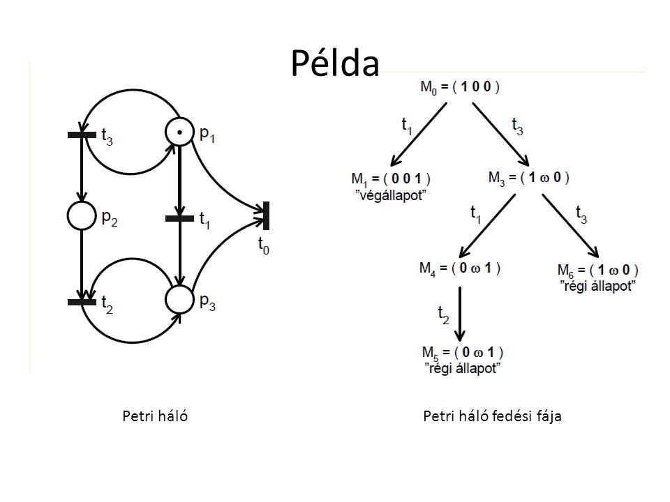 Példa Petri háló Petri háló fedési fája