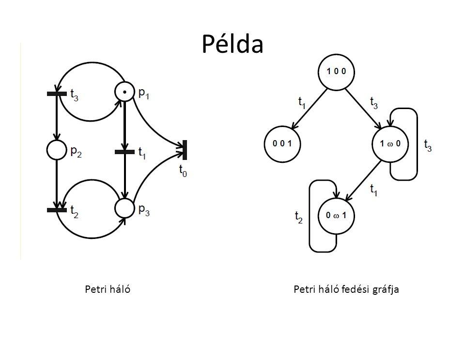 Példa Petri háló Petri háló fedési gráfja