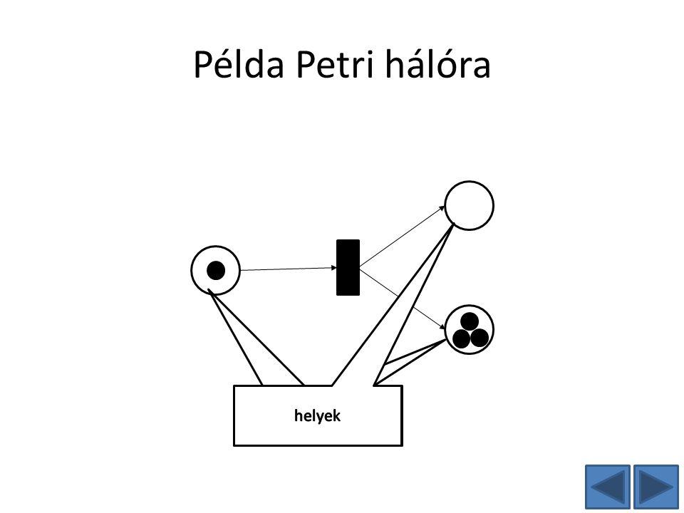 Példa Petri hálóra helyek