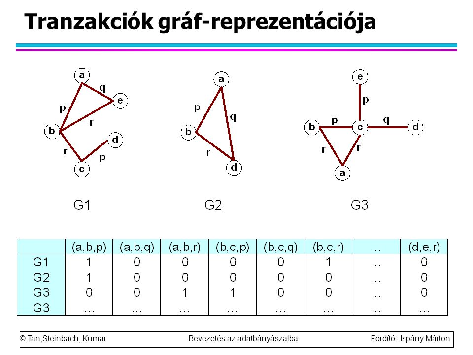 Tranzakciók gráf-reprezentációja