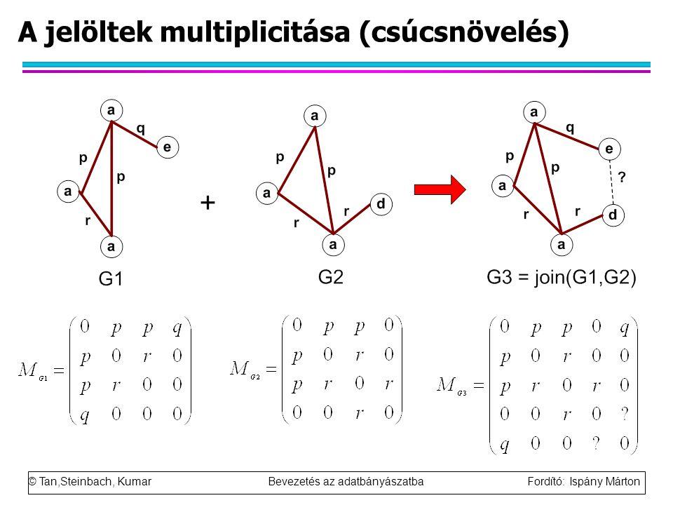 A jelöltek multiplicitása (csúcsnövelés)
