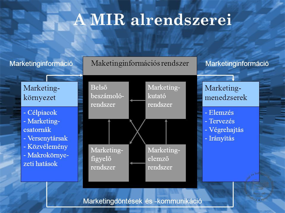 A MIR alrendszerei Marketing-környezet Maketinginformációs rendszer