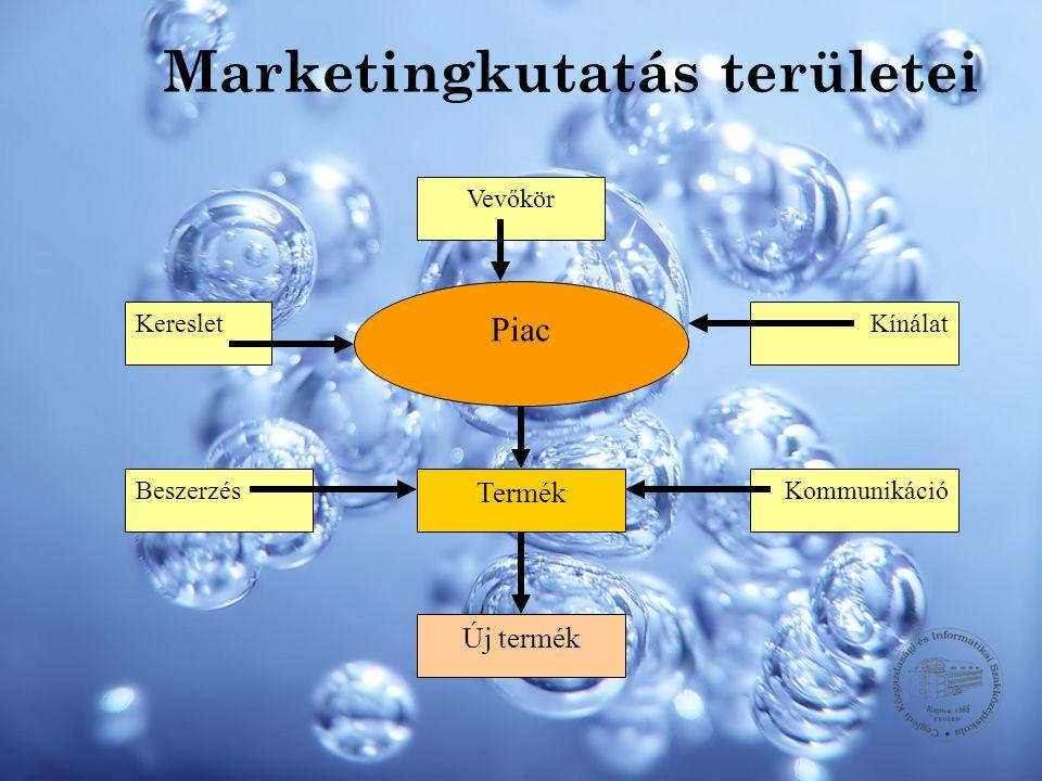 Marketingkutatás területei