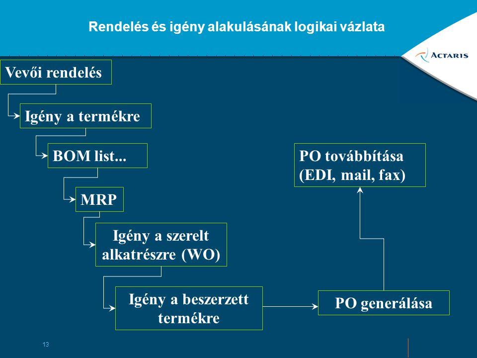 PO továbbítása (EDI, mail, fax)