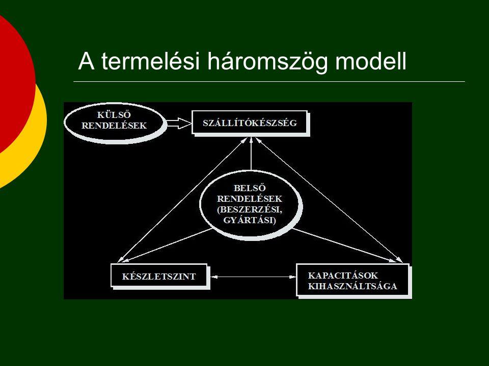 A termelési háromszög modell