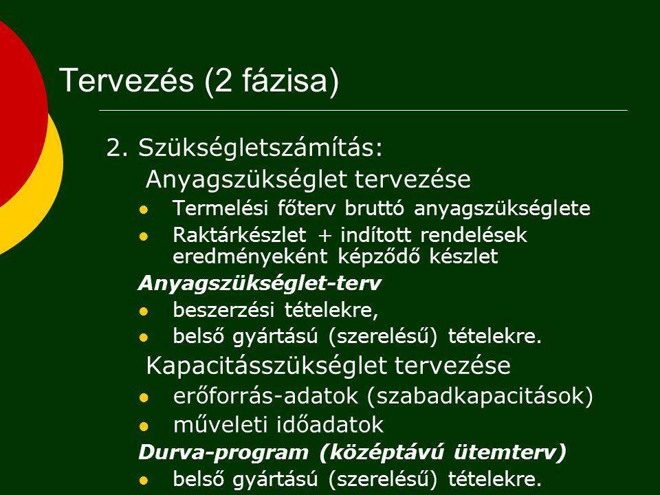 Tervezés (2 fázisa) 2. Szükségletszámítás: Anyagszükséglet tervezése