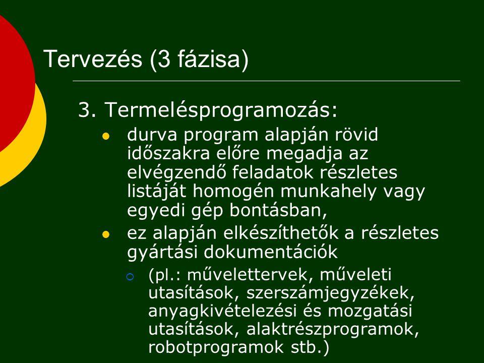 Tervezés (3 fázisa) 3. Termelésprogramozás: