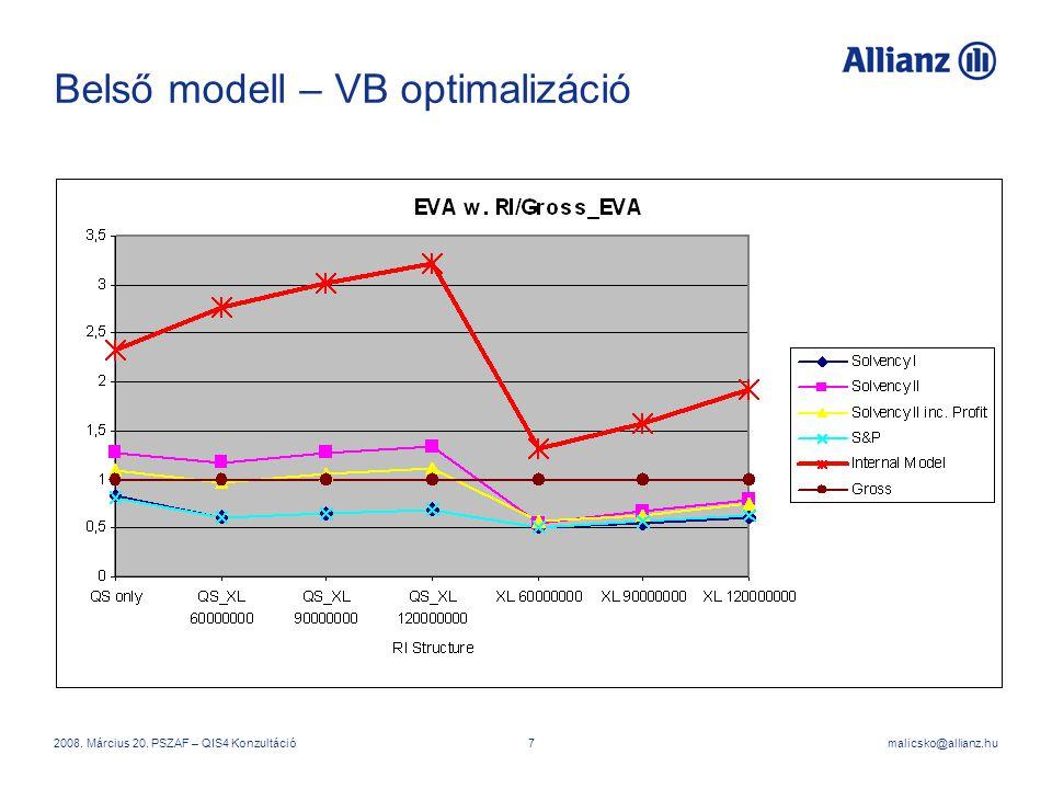 Belső modell – VB optimalizáció