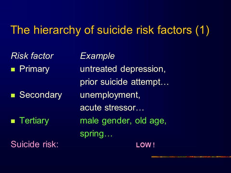 The hierarchy of suicide risk factors (1)