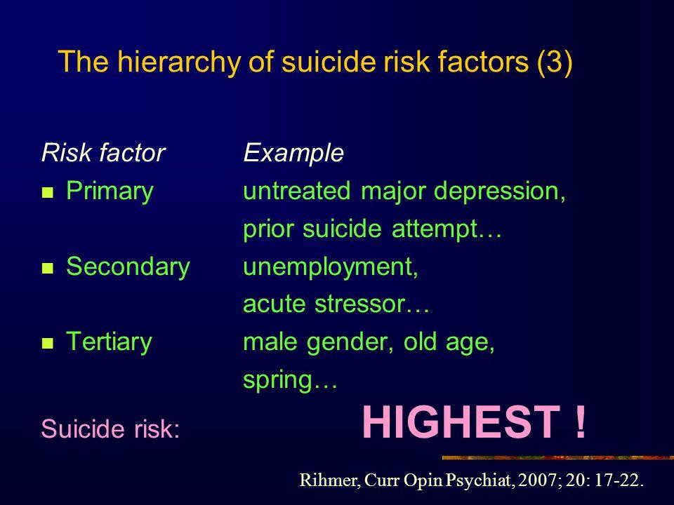 The hierarchy of suicide risk factors (3)