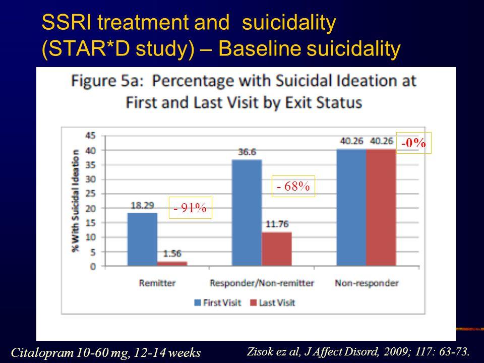 SSRI treatment and suicidality (STAR*D study) – Baseline suicidality