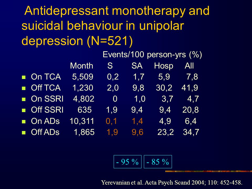 Antidepressant monotherapy and suicidal behaviour in unipolar depression (N=521)