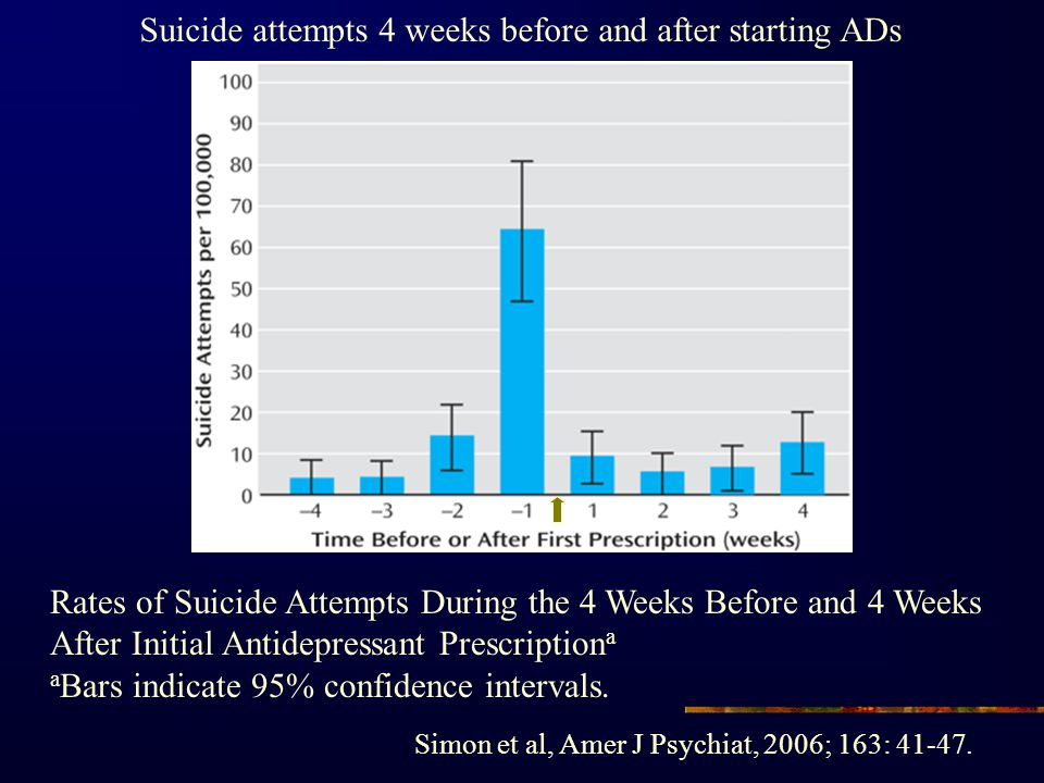 Suicide attempts 4 weeks before and after starting ADs