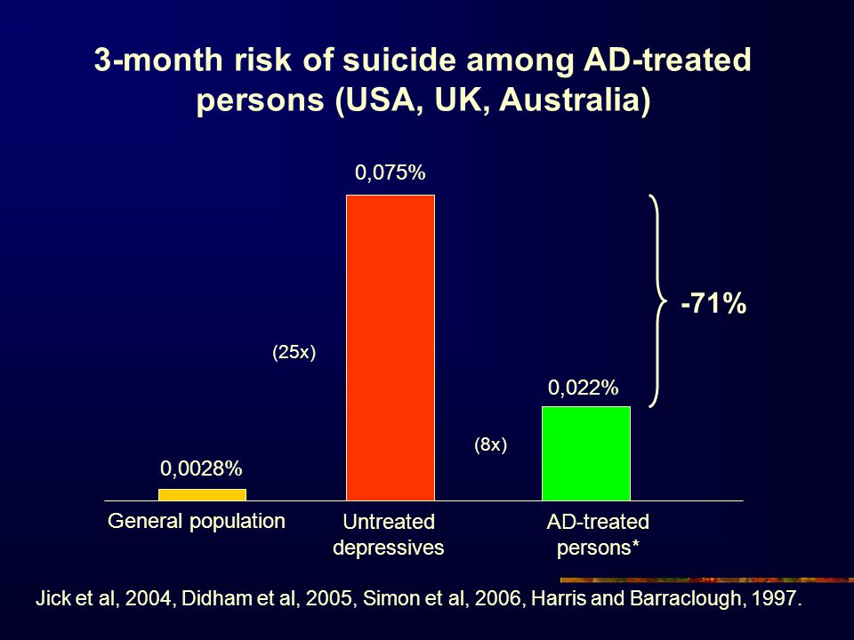 3-month risk of suicide among AD-treated persons (USA, UK, Australia)
