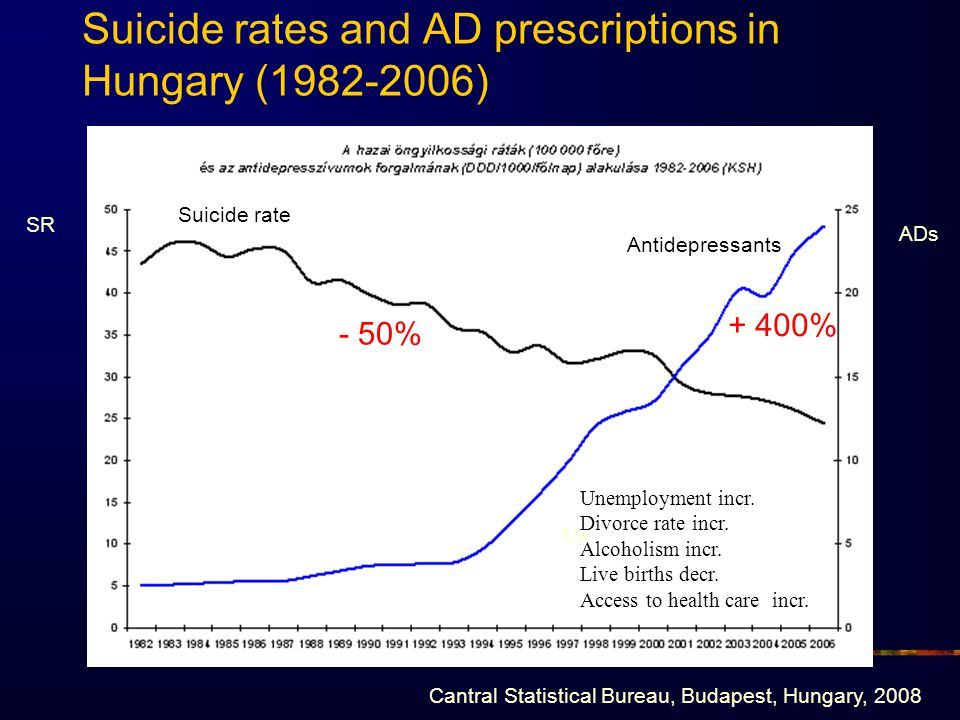 Suicide rates and AD prescriptions in Hungary (1982-2006)