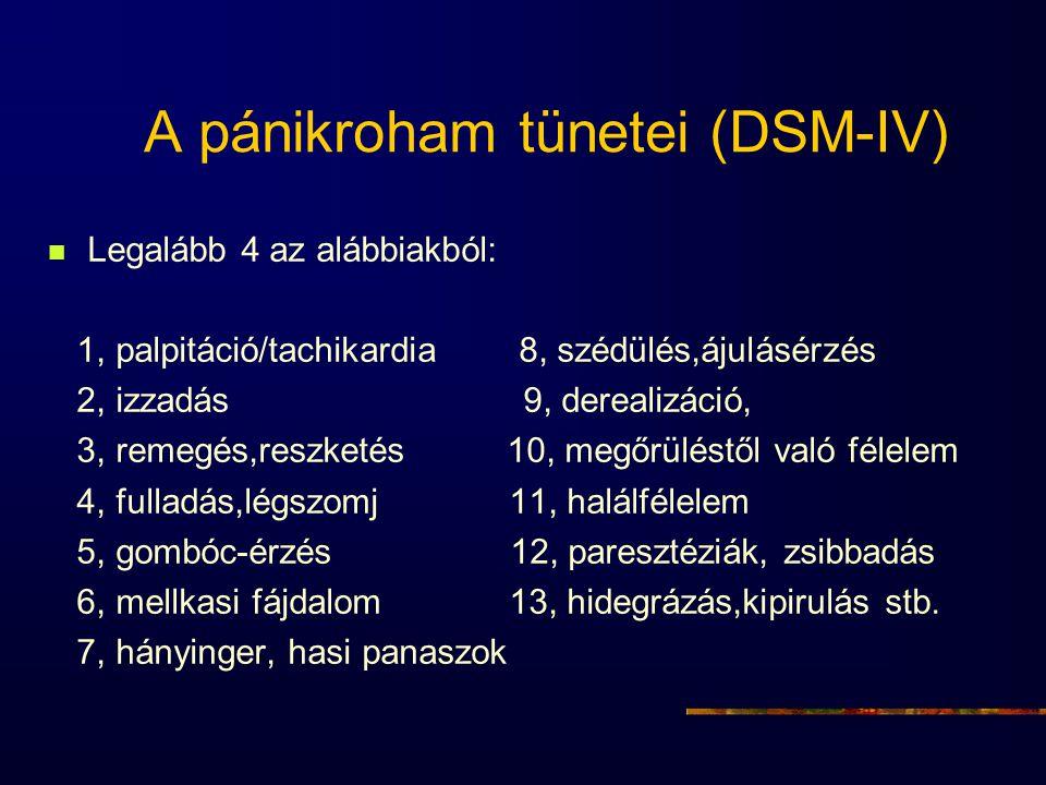 A pánikroham tünetei (DSM-IV)