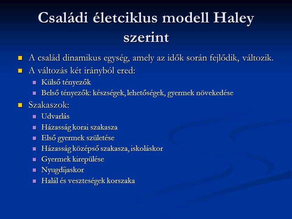 Családi életciklus modell Haley szerint