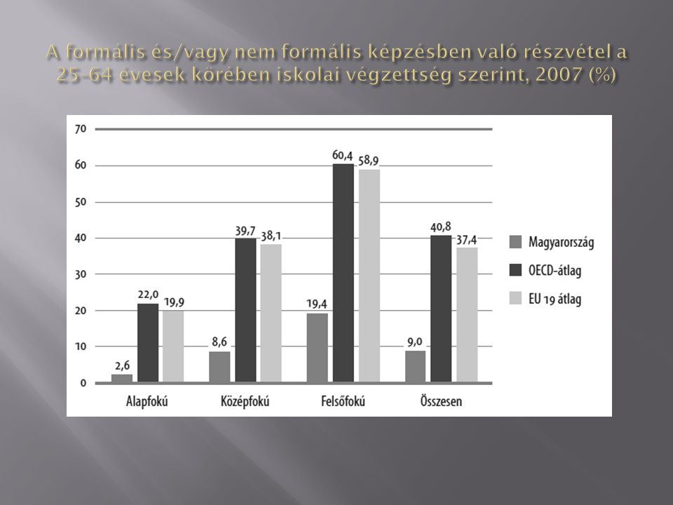 A formális és/vagy nem formális képzésben való részvétel a 25–64 évesek körében iskolai végzettség szerint, 2007 (%)
