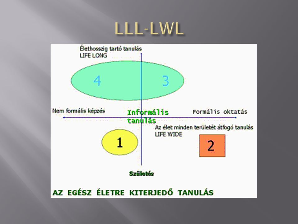 LLL-LWL
