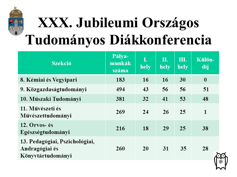 XXX. Jubileumi Országos Tudományos Diákkonferencia