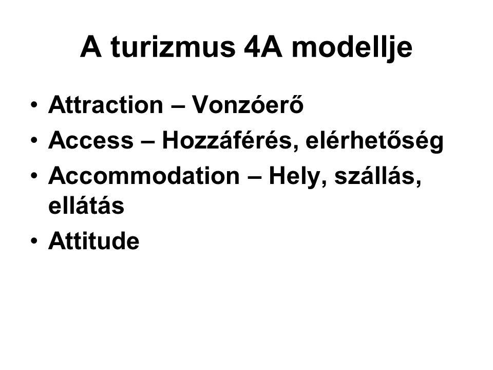 A turizmus 4A modellje Attraction – Vonzóerő