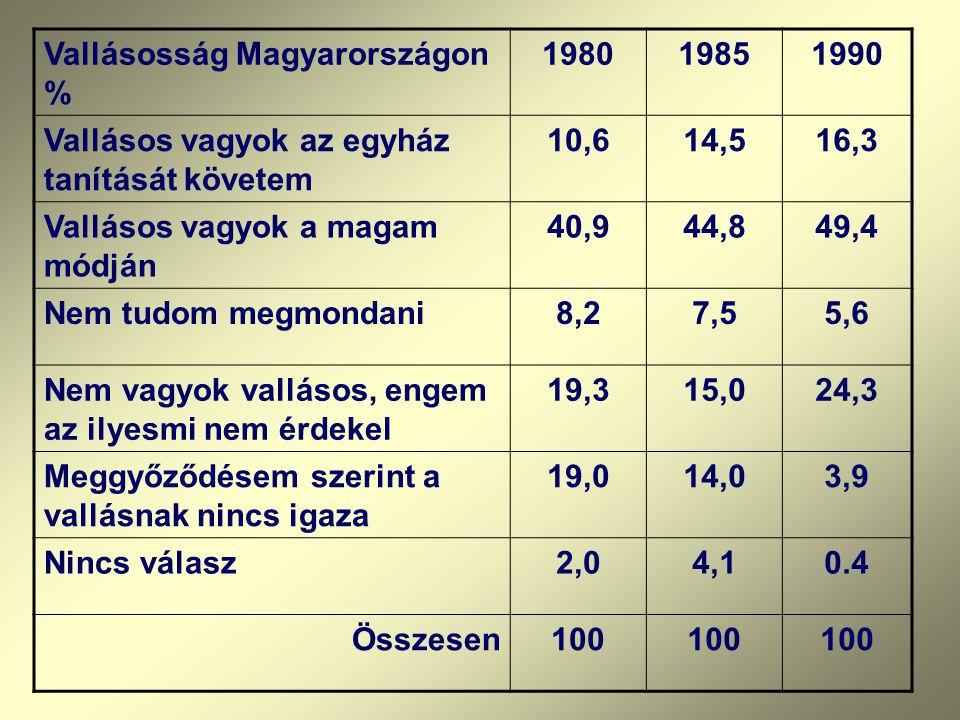 Vallásosság Magyarországon %