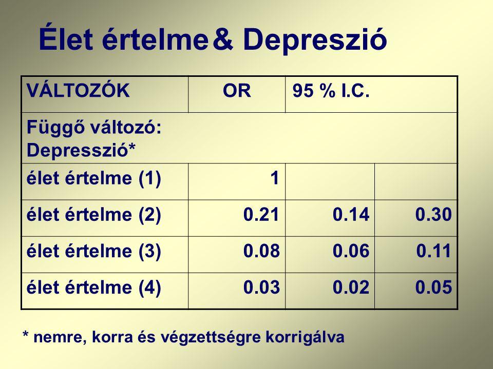 Élet értelme & Depreszió