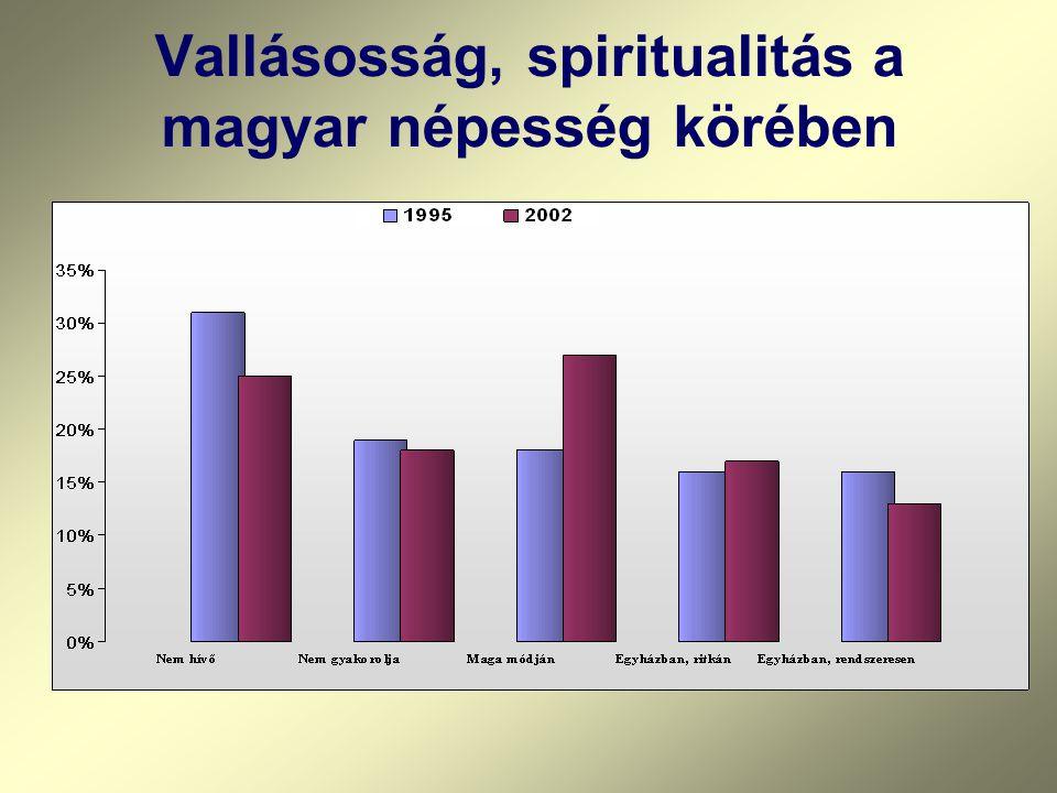 Vallásosság, spiritualitás a magyar népesség körében