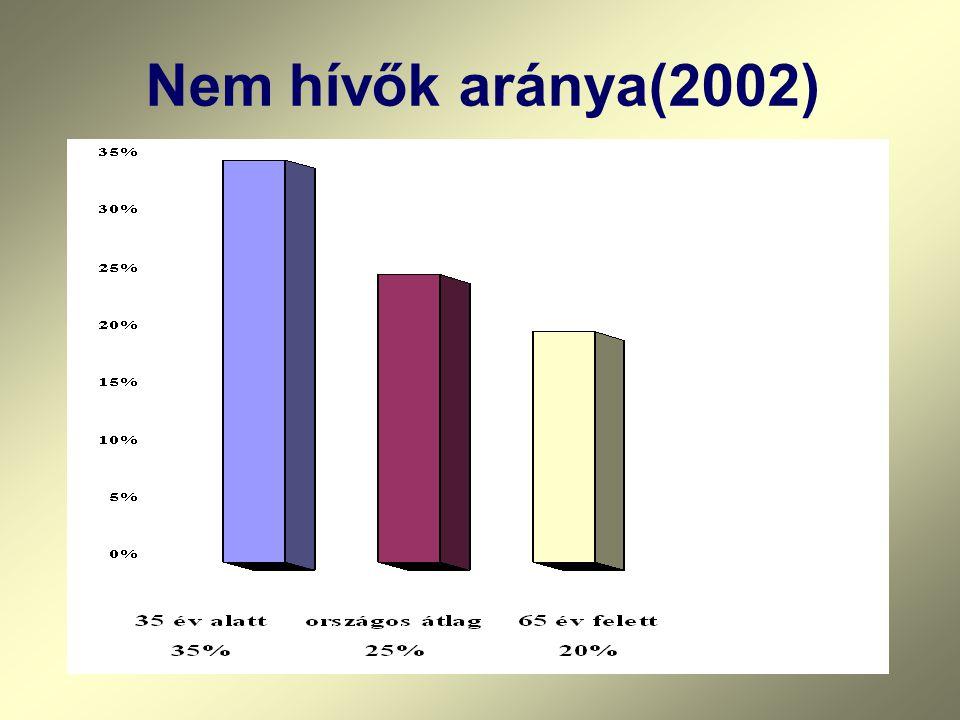 Nem hívők aránya(2002)