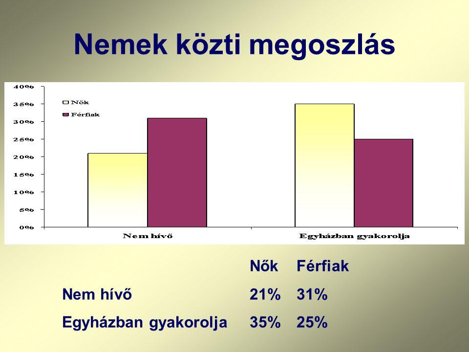 Nemek közti megoszlás Nem hívő 21% 31% Egyházban gyakorolja 35% 25%