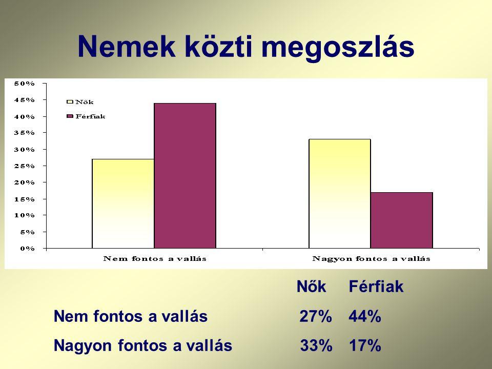 Nemek közti megoszlás Nem fontos a vallás 27% 44%